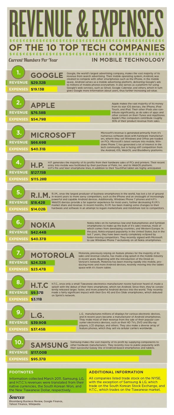 Top10Tech RevenueAndExpenses infographic