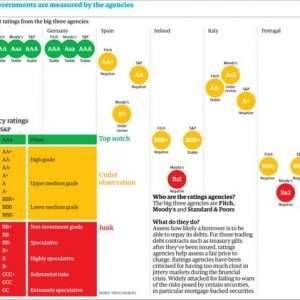 Country Credit Ratings 2011 iNFOGRAPHiC 300x300