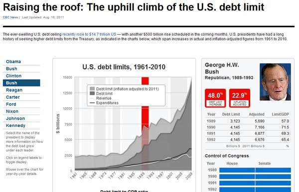 The uphill climb of the US debt limit