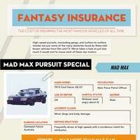 fantasy car insurance infographic 1