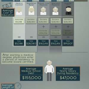 medical salaries infographic 300x300