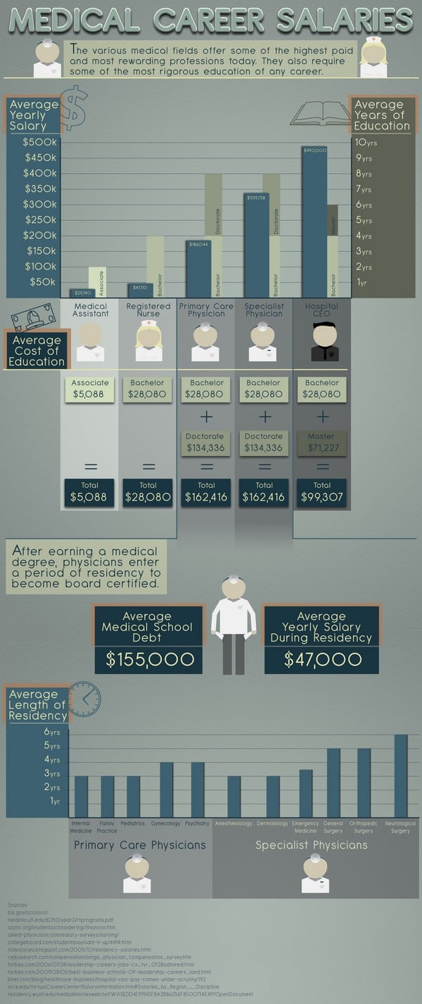 medical salaries infographic