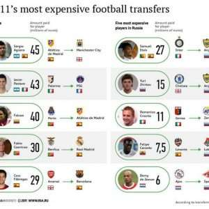 most expensive transfer infographic 300x300