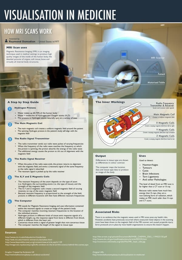 How MRI Scans Work Infographic