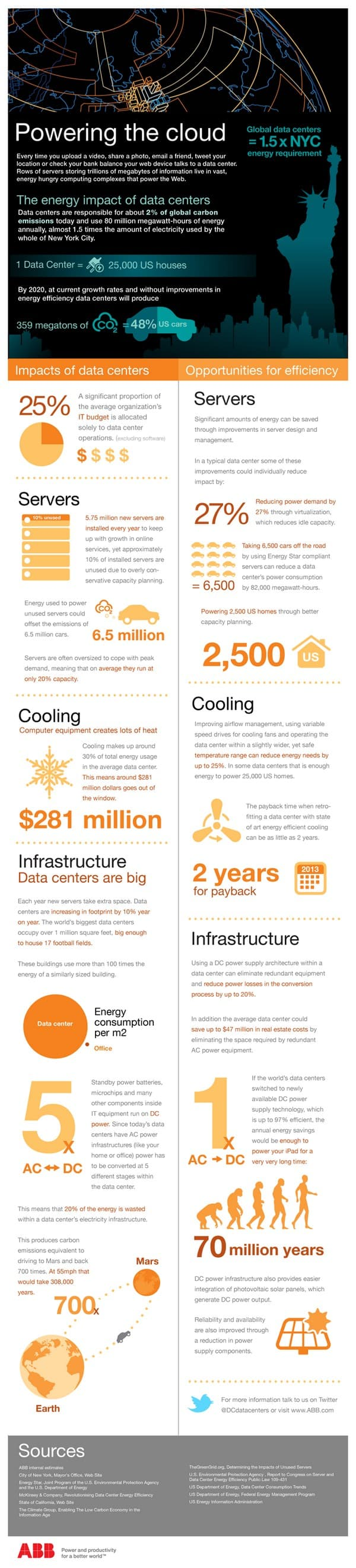 Infographic Powering the cloud
