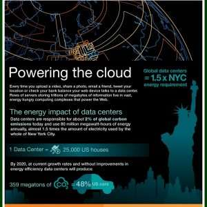 Infographic Powering the cloud1 300x300