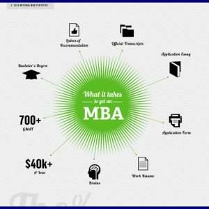 Infographic What It Takes to Get An MBA1 300x300
