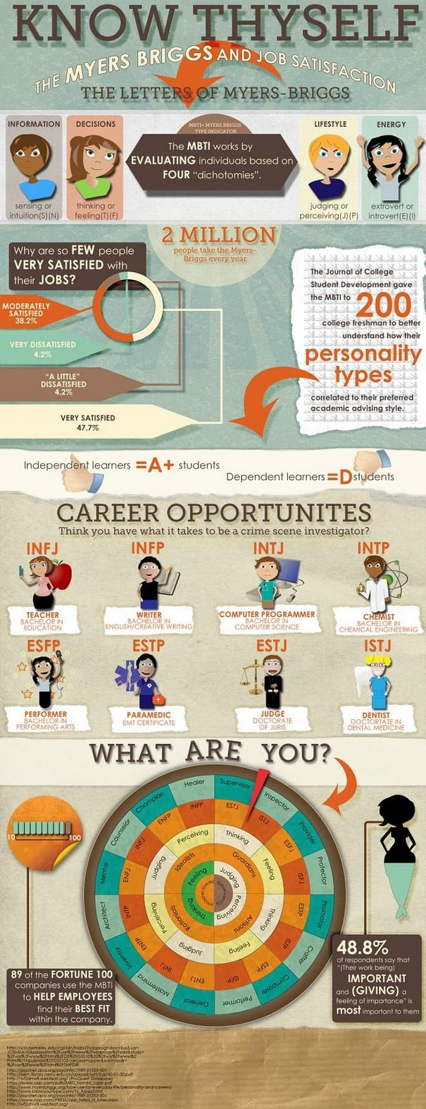 Myers Briggs and Job Satisfaction