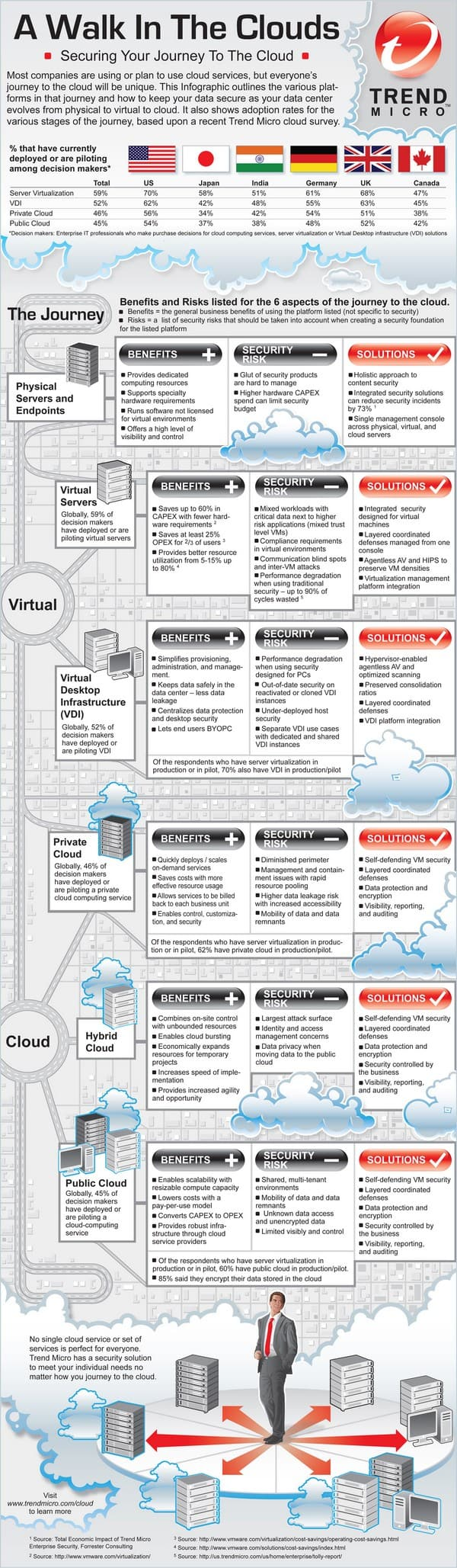 Securing Your Journey To The Cloud Infographic