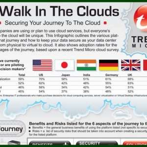 Securing Your Journey To The Cloud Infographic1 300x300