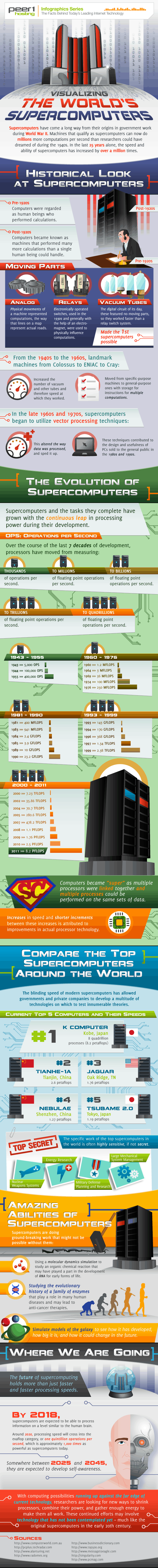 Supercomputers History Infographic