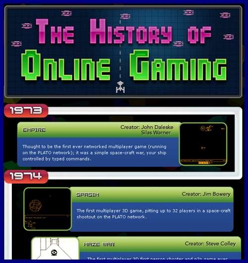 The History of Online Gaming – Infographic1