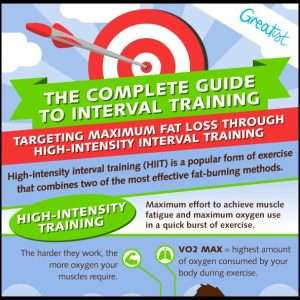 Complete Guide to Interval Training Infographic1 300x300