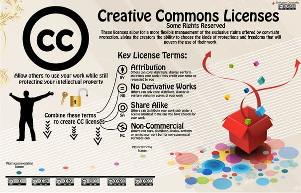 Teach Creative Commons Infographic