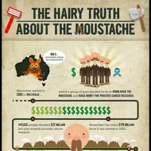The Hairy Truth About The Moustache Infographic1 300x300
