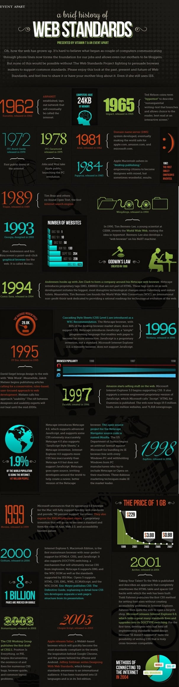 A Brief History Of Web Standards Infographic