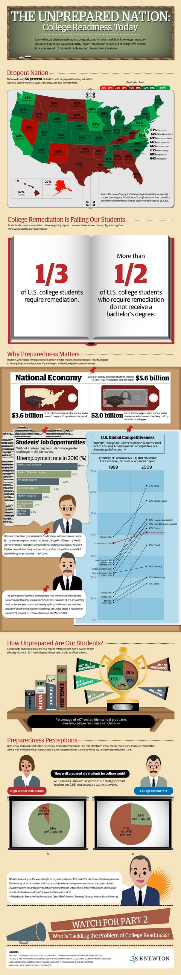 The Unprepared Nation Infographic