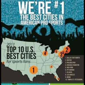 Which are the Greatest Sports Fans in America Infographic1 300x300