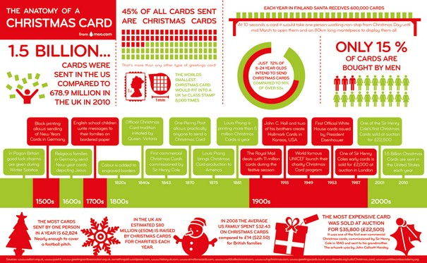 christmas card infographic
