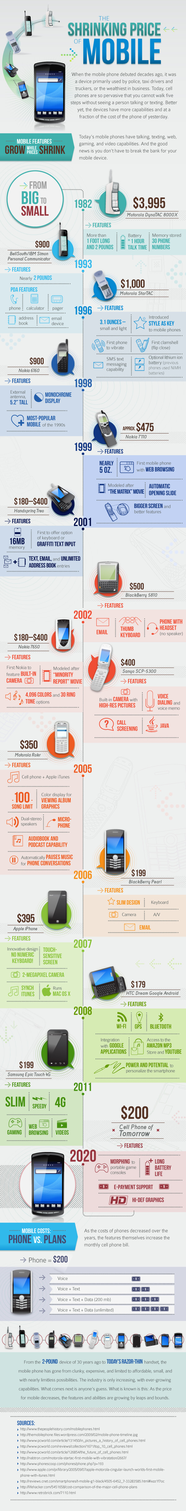 A visual history of mobiles Past present and futureinfographic