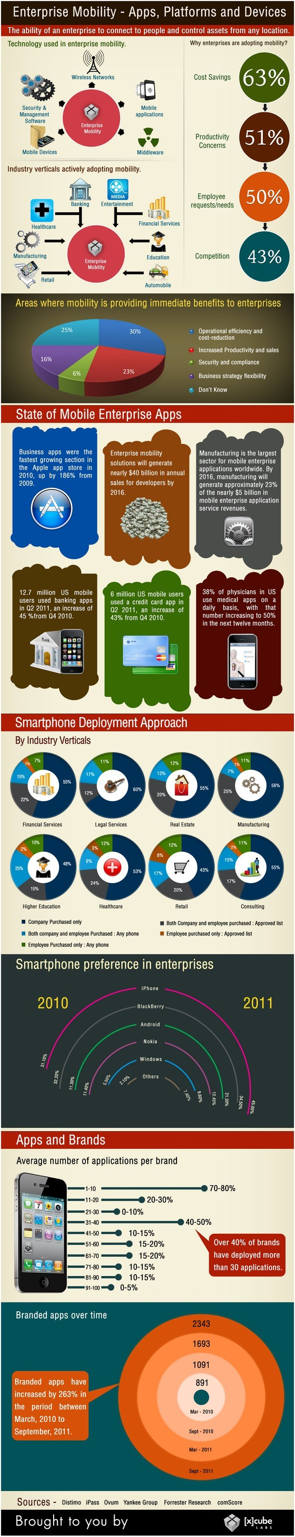 Enterprise Mobility Apps Platforms and Devices Infographic