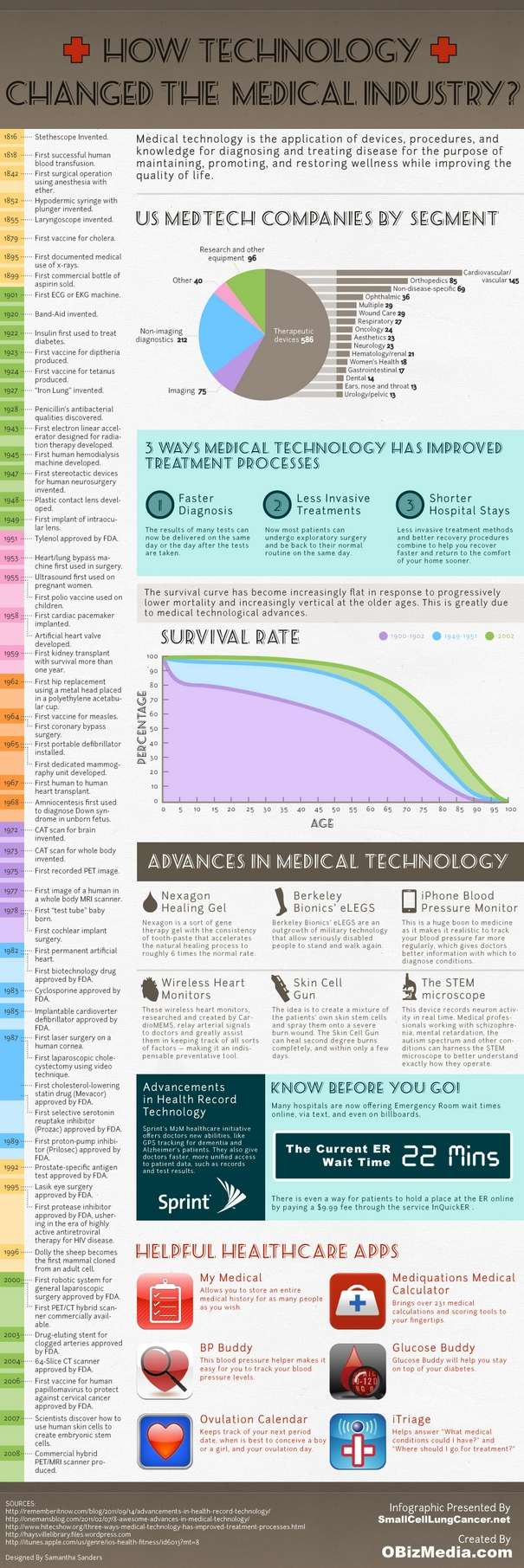 How Technology Changed the Medical Industry Infographic