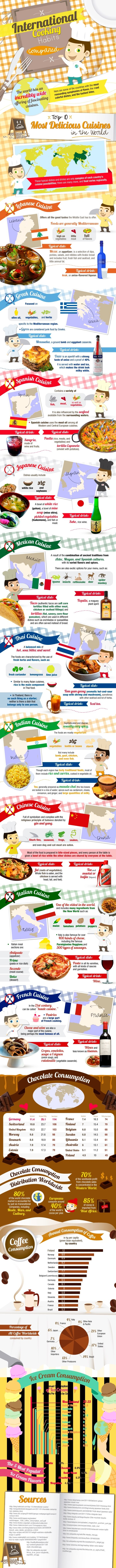 Infographic International Cooking Habits Compared