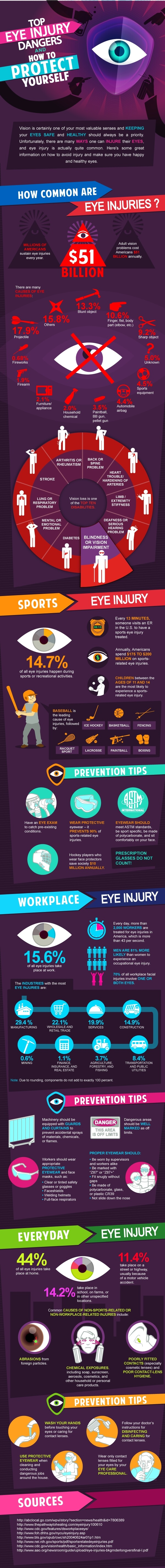 TOP EYE INJURY DANGERS AND HOW TO PROTECT YOURSELF Infographic