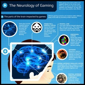 The Neurology of Gaming Infographic1 300x298