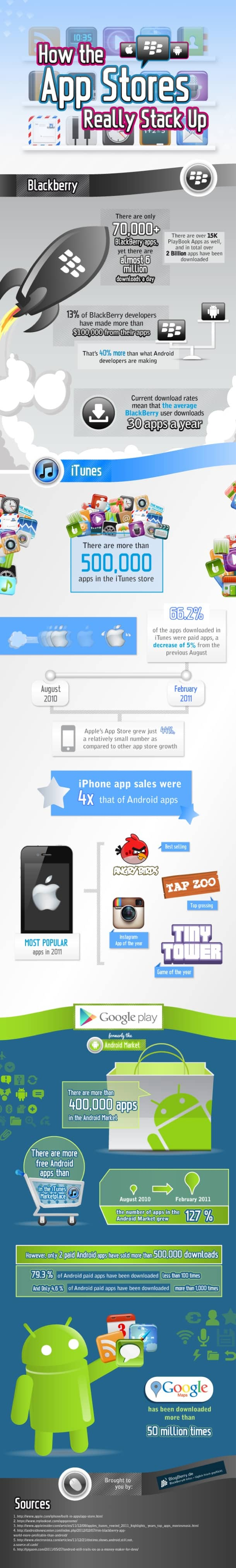 Apple RIM Android App Facts Infographic