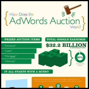 How Does the AdWords Auction Work Infographic1 300x300
