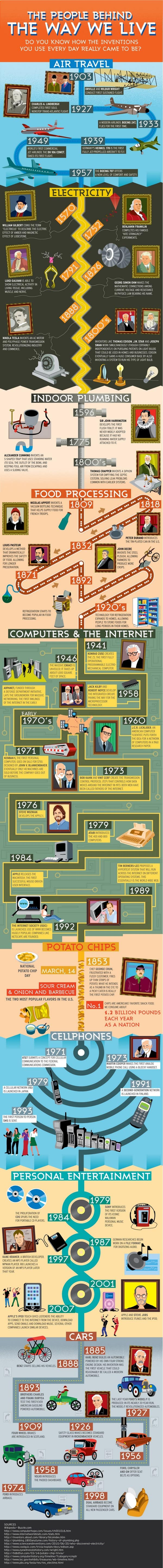 The People Behind The Way We Live Infographic