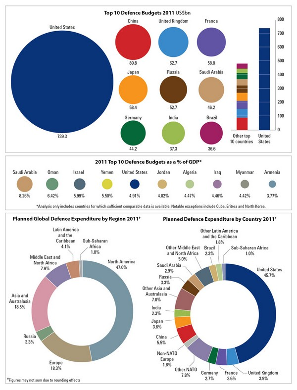 Top 10 Defence Budgets 2011 Infographic