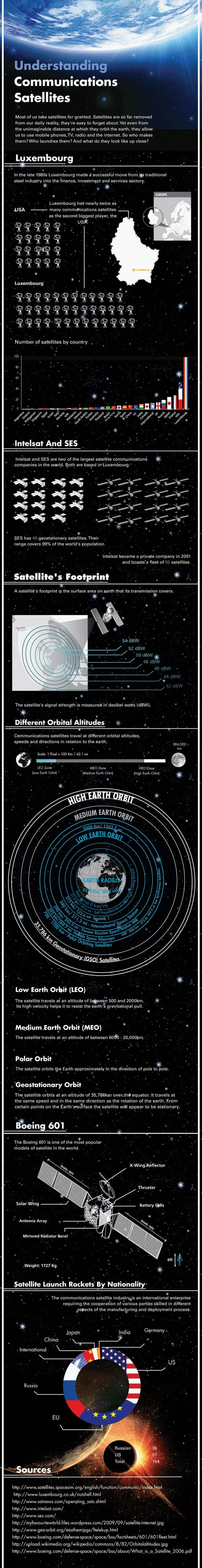 Incredible World of Communication Satellites Infographic