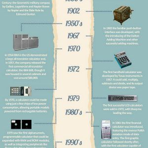 The History of The Calculator INFOGRAPHIC1 300x300