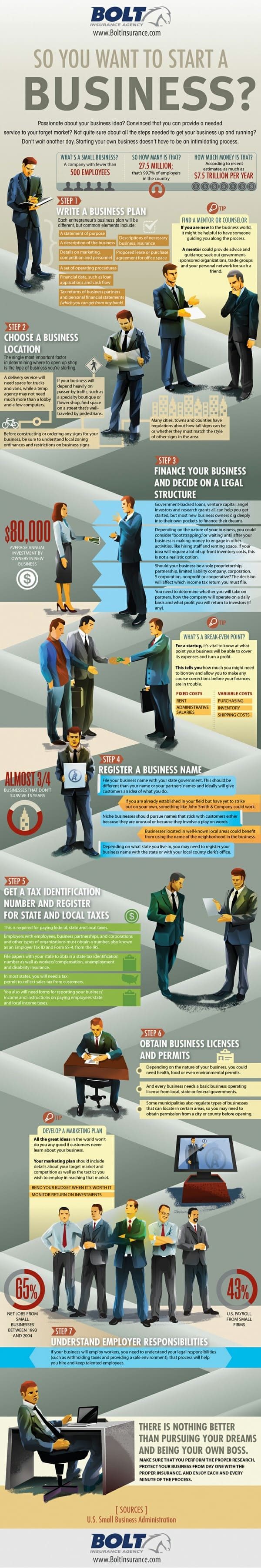 The How To Start A Business Infographic