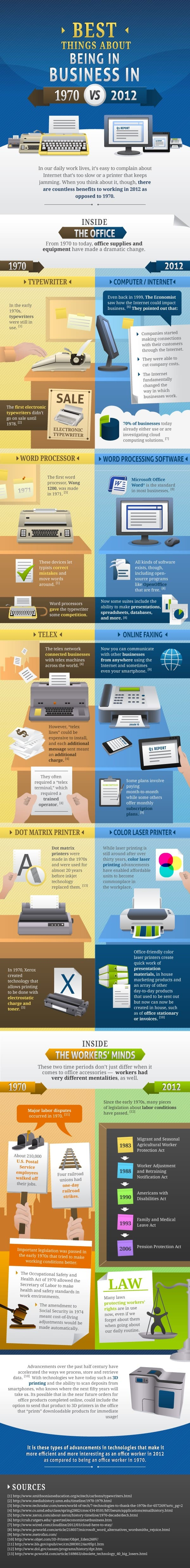 Best Things About Being in Business in 2012 vs 1970 infographic