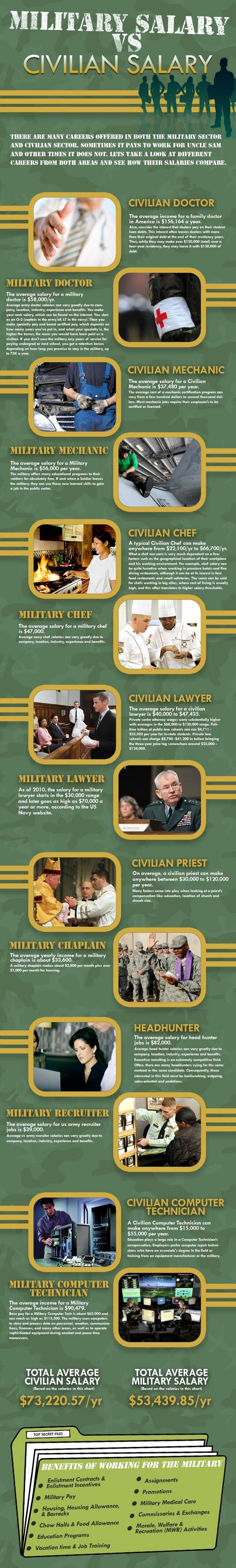 Military vs Civilian Salaries Infographic