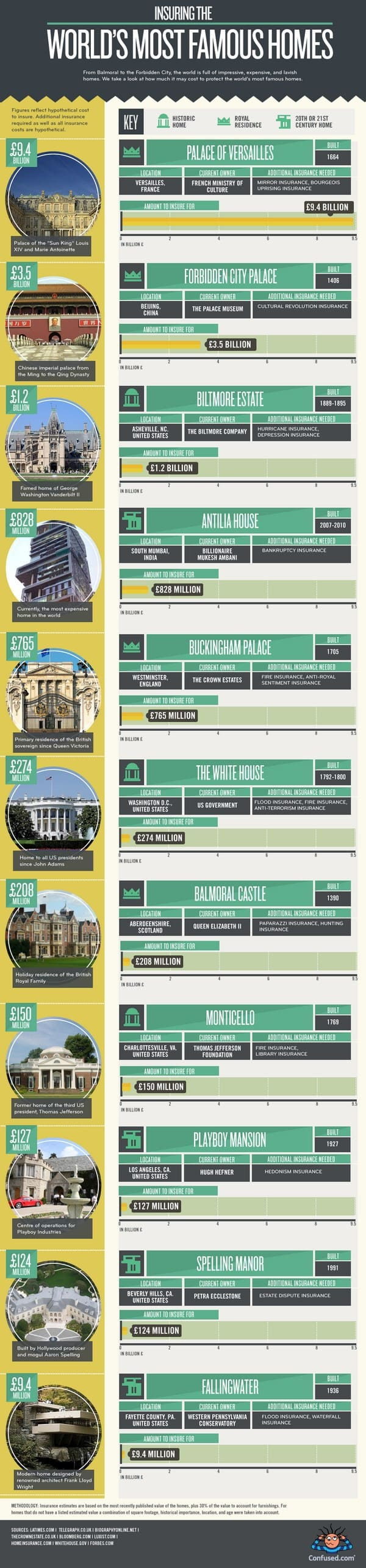 worlds most famous homes infographic
