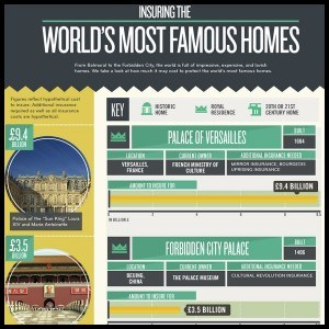 worlds most famous homes infographic1 300x300