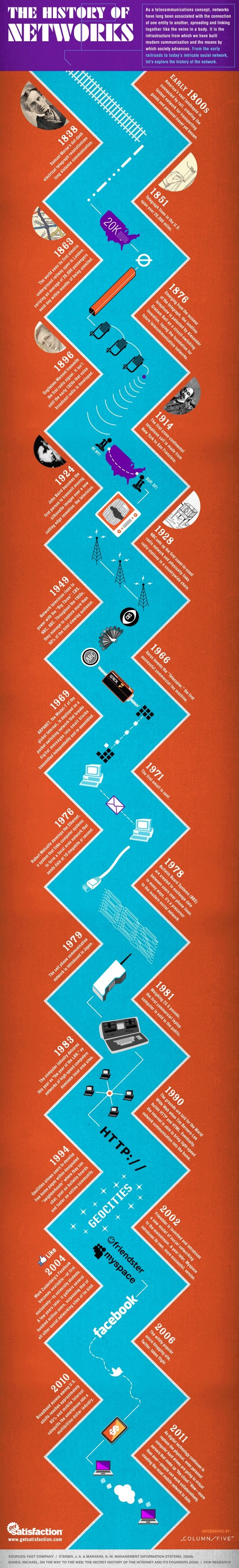 Infographic The History of Networks