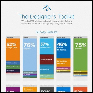 Infographic The Most Popular Design Tools1 300x300