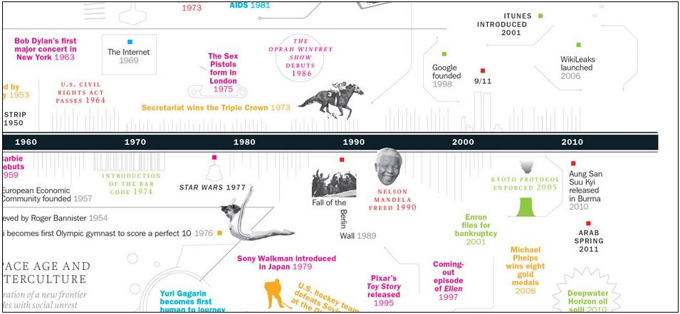 200 Moments That Changed the World Interactive