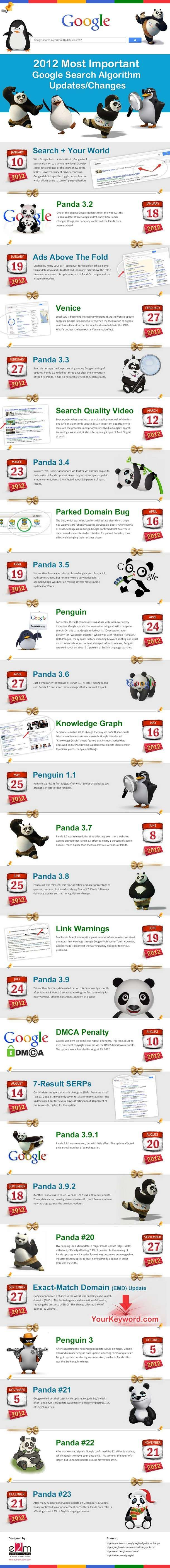 Google Search Algorithm Updates in 2012 INFOGRAPHIC