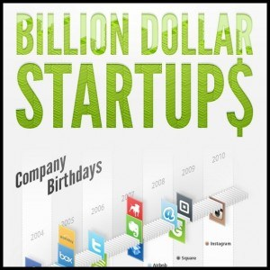The Billion Dollar Startups Infographic1 300x300