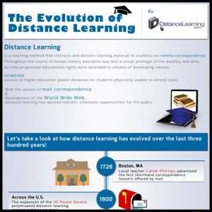 The Evolution of Distance Learning Infographic1 300x300