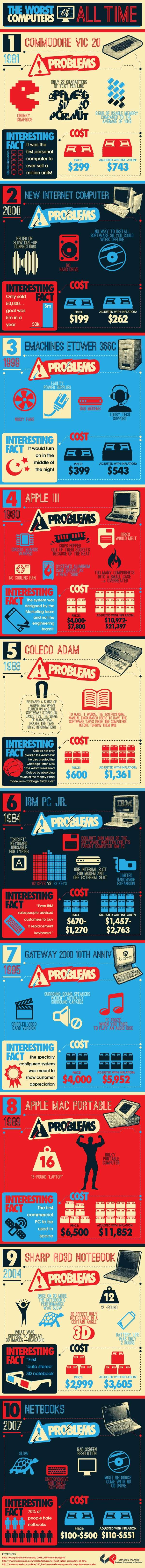 The Worst Computers of All Time Infographic