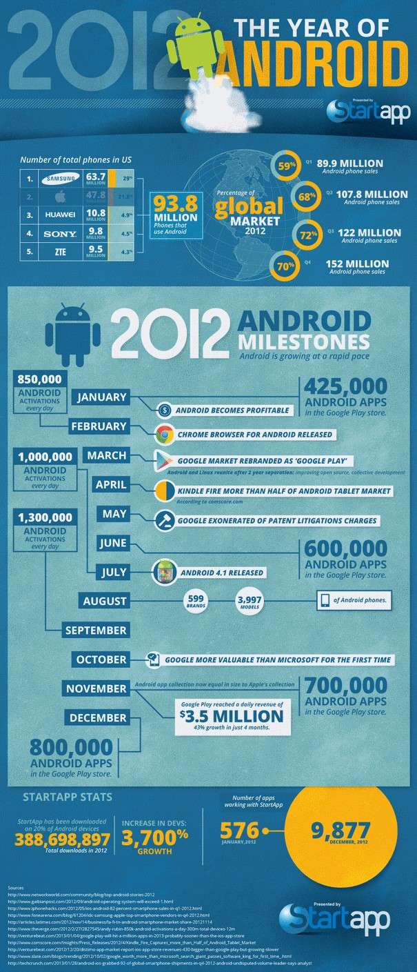 2012 The Year of Android Infographic