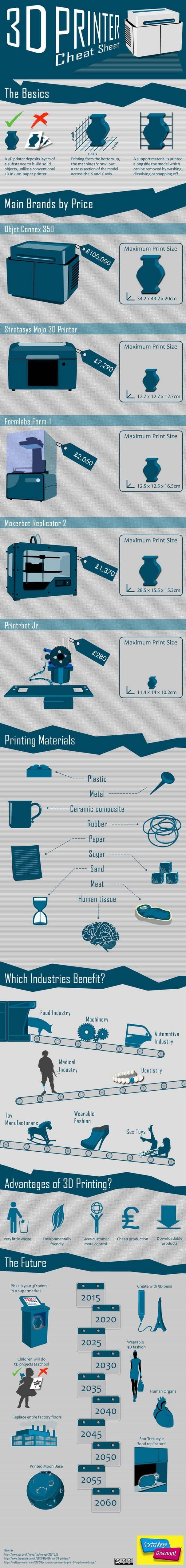 3D Printer Cheat Sheet Infographic