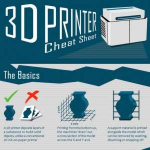 3D Printer Cheat Sheet Infographic1 300x300
